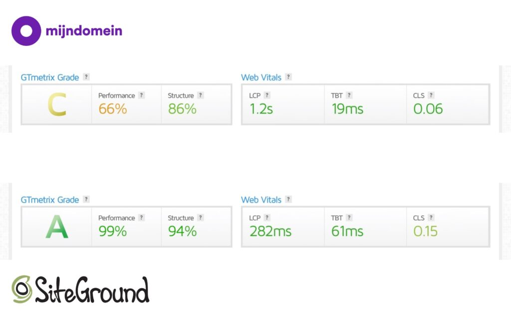 Mijndomein review pagespeed